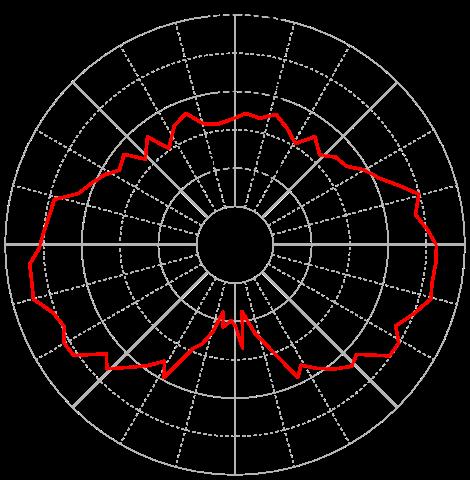 Modules - Veins